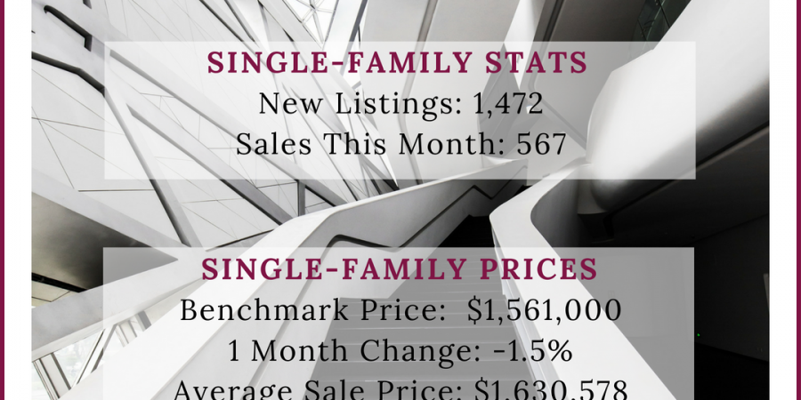 Real Estate Stats – August
